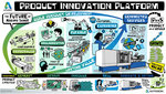 Product-innovation-platform-20160302144829065
